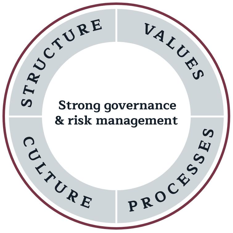 Giles Wade Governance Diagram